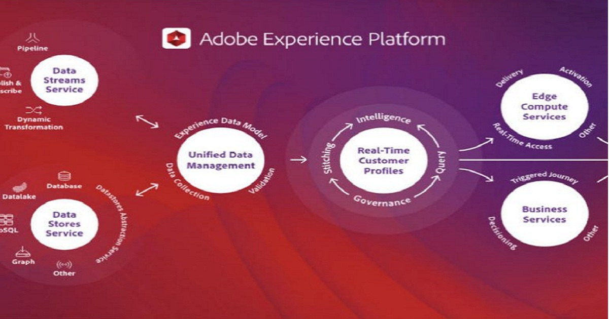ADOBE'S EXPERIENCE CLOUD NOW INCLUDES AI AND MACHINE LEARNING